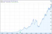 2003年後半、Windowsユーザー向けのiPodとiTSがAppleに奇跡を起こす