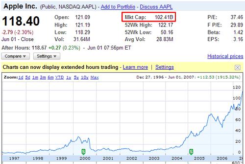 Appleの株価の推移と現在の時価総額