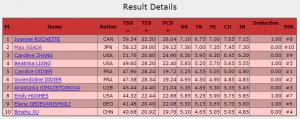 GPシリーズ仏杯 フィギュア女子のショートプログラムの成績