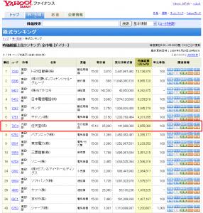 任天堂の時価総額は日本7位 パナソニックやシャープ、ソフトバンクやヤフーよりも上