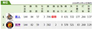 2008年 読売ジャイアンツと阪神タイガースの成績