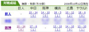 巨人・阪神のチームごとの対戦成績
